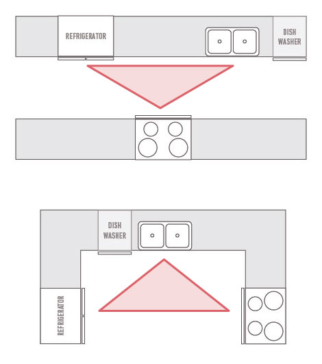 two examples of the work triangle in a galley kitchen and a u shape kitchen