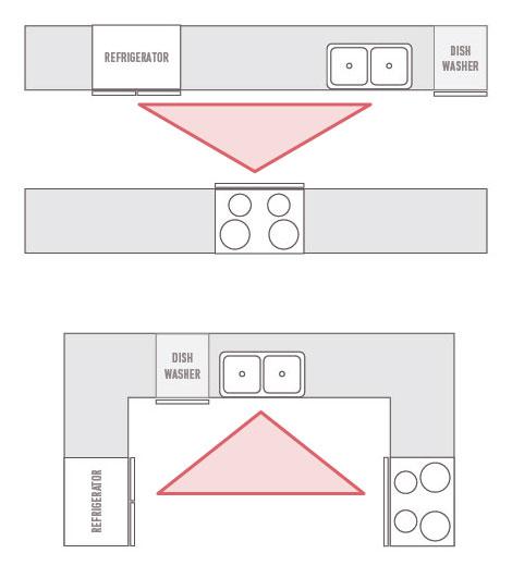 Efficient Kitchen Design Kitchen Work Triangle Cabinet Cures Of